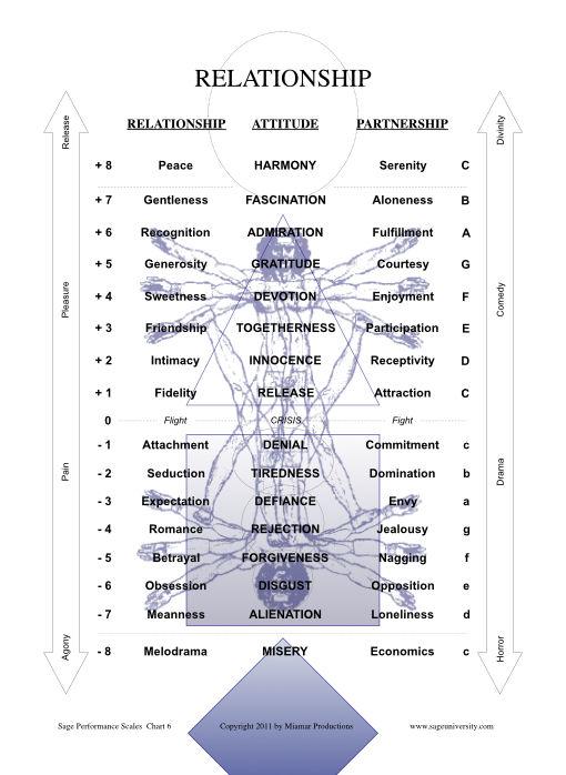 Sage Universtiy Relationship Scale